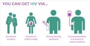 Apa itu HIV dan Aids